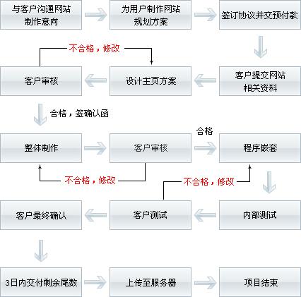 企业网站建设的具体流程都包括哪些步骤?