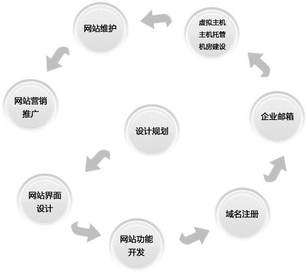企业网站制作流程?