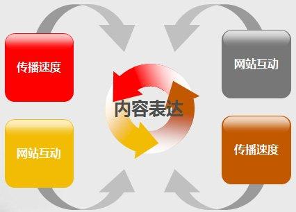 网站建设要素.jpg