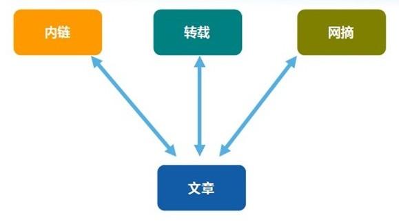 企业网站建设过程中哪些操作不利于未来优化