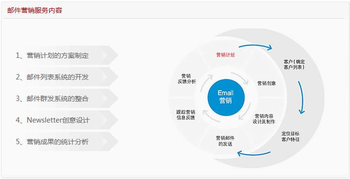 邮件营销 企业网站不可缺少的<b>网站营销</b>推广方式