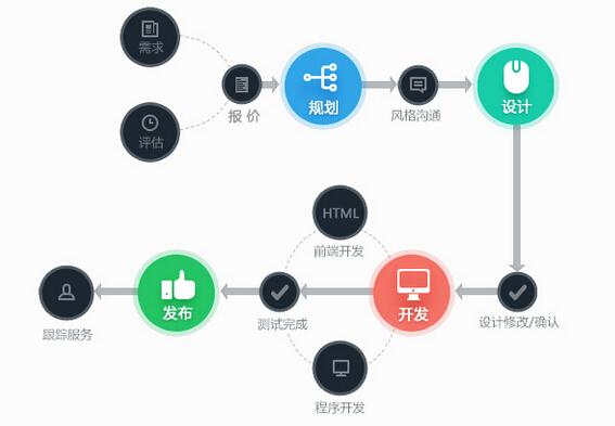 定制网站建设流程.jpg