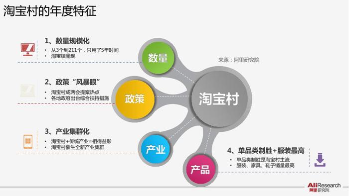 淘宝村怎样持续盈利下去 网站建设平台不可或缺
