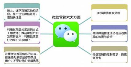 传统企业使用微信营销 三个应用模式不可缺少