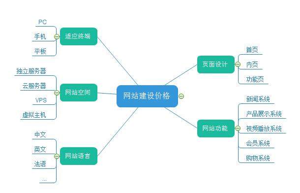 上海<b>定制网站</b>为什么贵 看完这篇文章你就知道为什么了