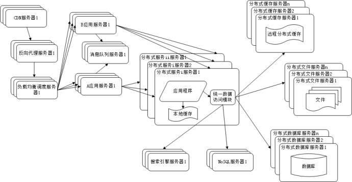上海地区大型网站建设哪家好 <b>网站建设流程</b>分析