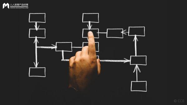 搭建后台管理系统,需要注意的三个维度