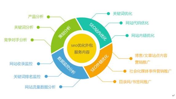 网站优化最值得尝试的SEO策略有哪些