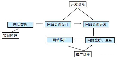 网站建设从制作到上线 标记5个要点
