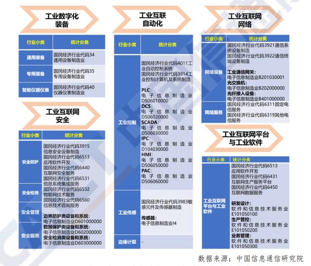 工业互联网五大行业与国民经济行业对照关系.png