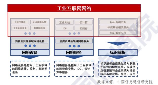 工业互联网网络产业范围.png