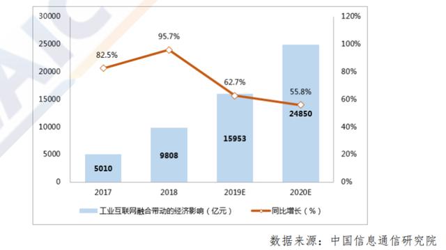 2017-2020 年我国工业互联网融合带动的经济影响规模与增速.png