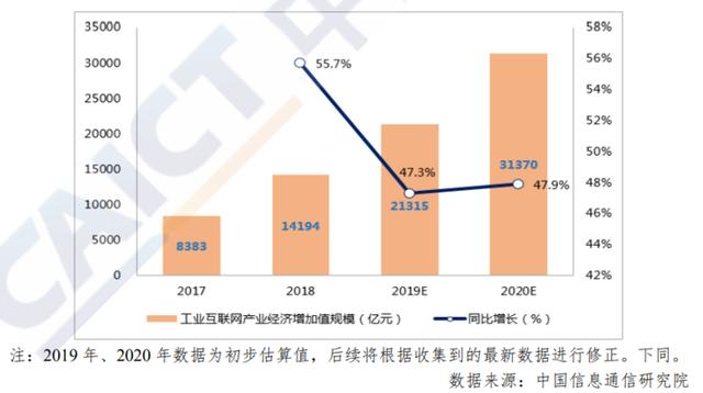 2017-2020 年我国工业互联网产业经济总体情况.png