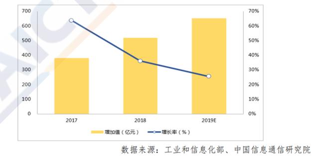 2017-2019 年我国工业互联网网络产业规模与增速.png