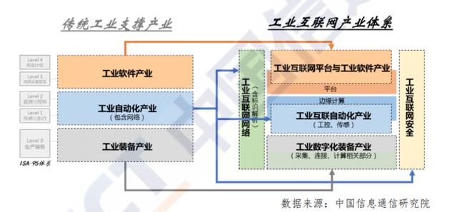 工业互联网核心产业体系界定.png