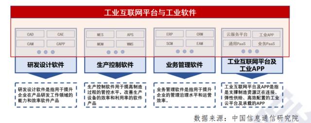 工业互联网平台与工业软件产业范围.png