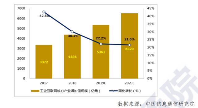 2017-2020 年我国工业互联网核心产业增加值规模与增速.png