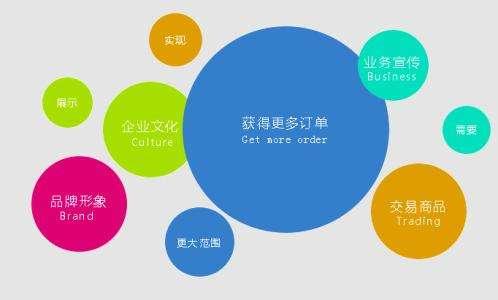 营销型网站特性.jpg